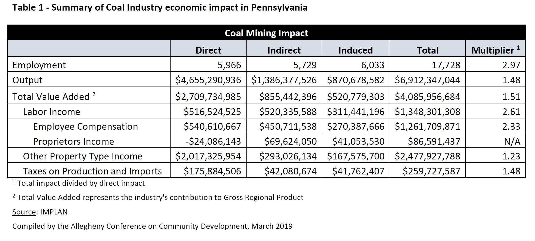 Summary of coal industry economic impact in Pennsylvania